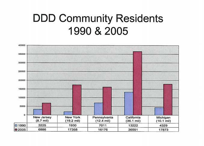 DDD Community Residents 1990 & 2005