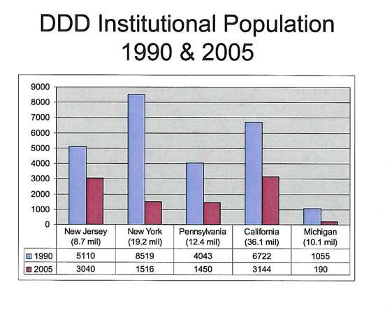 DDD Institutional Population 1990 & 2005