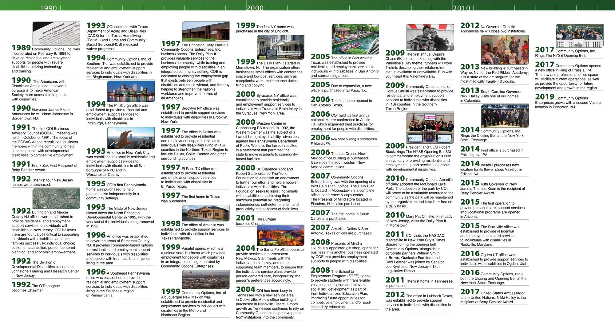 Comop History Timeline