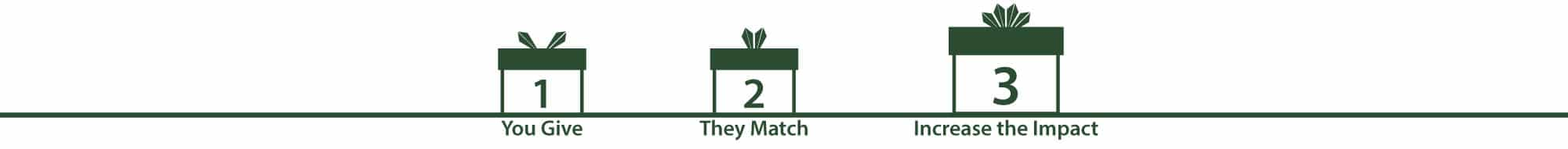 1 You Give. 2 They Match. 3 Increase the Impact